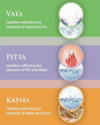 Vata, Pitta and Kapha